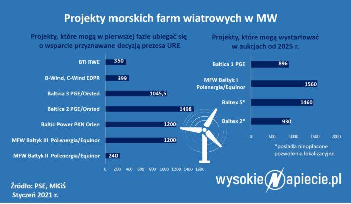 Polski offshore