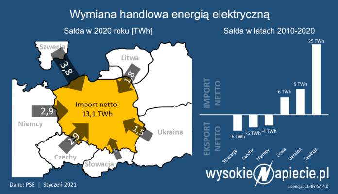 Import energii