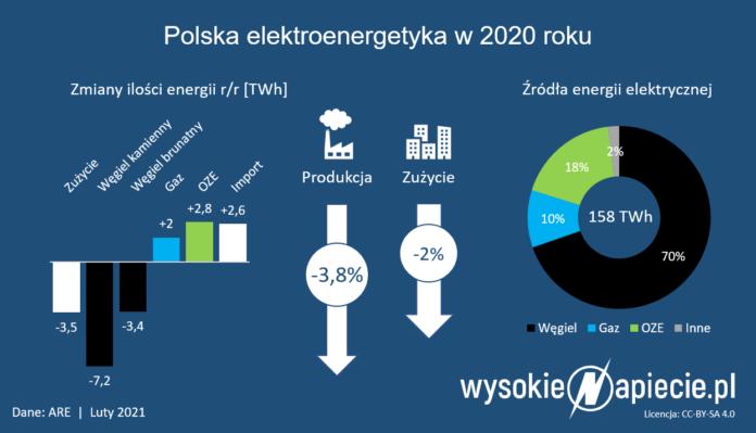 Polska energetyka w 2020 r.