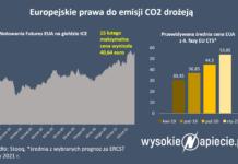 EUA CO2
