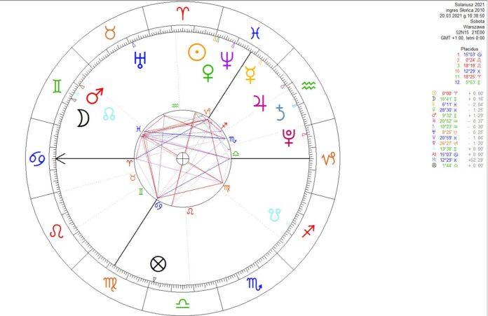 Horoskop astrplogiczny
